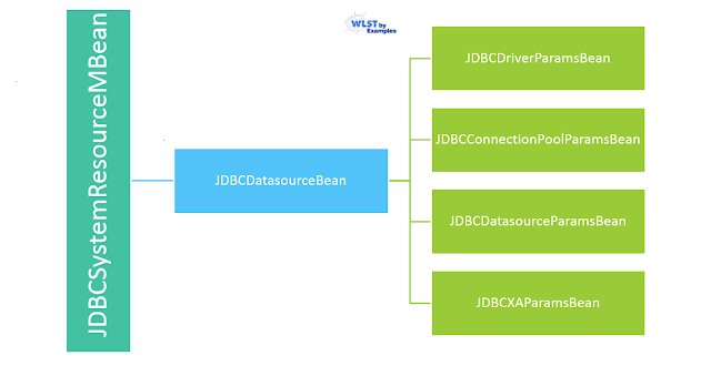 Datasource MBean in WebLogic