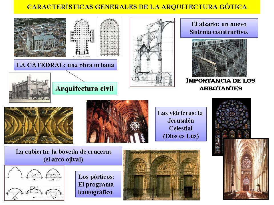Estudiar arte o geograf a g tico arquitectura for Caracteristicas de la arquitectura
