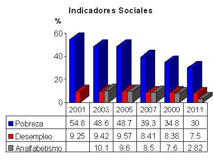 indicadores sociales de la pobreza: