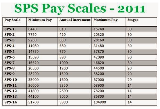 Pakistan army pay scales 2011