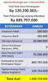 Total Stok dana Pembiayaan Koperasi / BMT  per 1 Januari 2015 : Rp 120.200.000,-