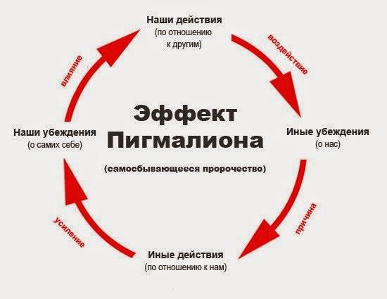 Эффект Пигмалиона: наши убеждения и ожидания - сбываются!