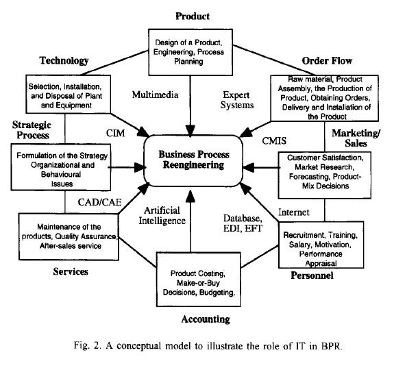 the steps involved in decision analysis in companies This development, which lasted 11 months and involved over 600 hours of labor, was conducted in accordance with a project plan with tasks to baseline existing ethical decision-making models, develop requirements for a pmi ethical decision-making model, develop and test the edmf, develop and conduct edmf awareness and training, and release edmf.