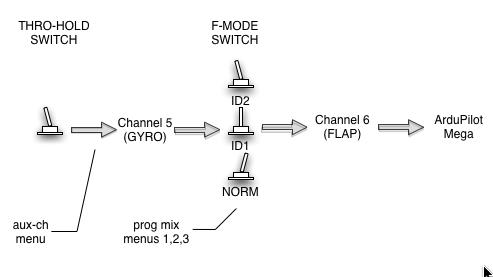 turnigy 9x servo wiring diagrams x free printable wiring diagrams