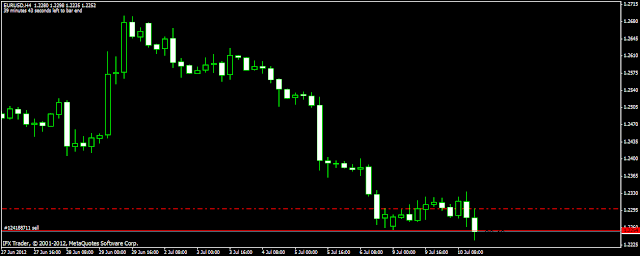 Forex Trading in India Chart Pattern Price Action