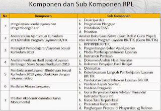 Komponen Rekognisi Pengalaman Lampau (RPL)
