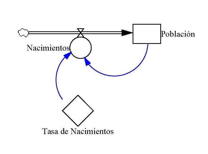 modelaci u00f3n din u00e1mica de sistemas de informaci u00f3n  acerca de
