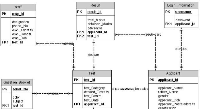 Cs403 Assignment No  2  Er Diagram