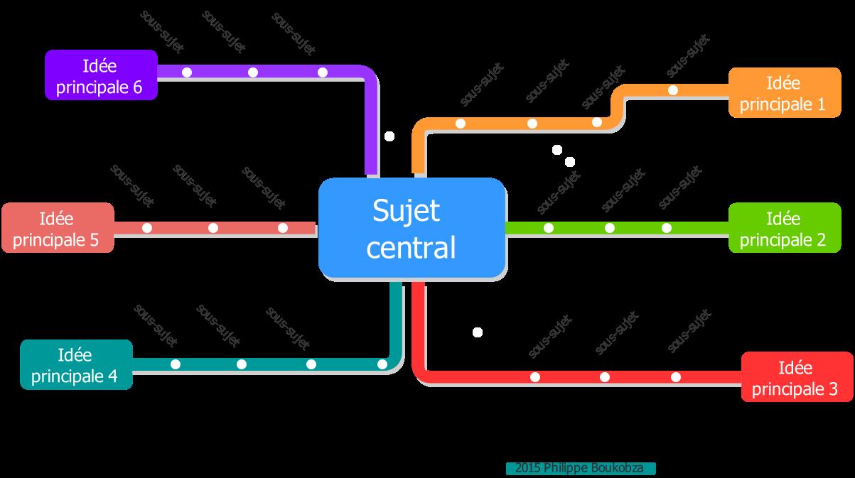 Un Outil Gratuit Pour Hybrider Mindmap Et Plan De Metro