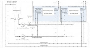 Oil and Gas Engineering: Wellhead Control Panel (WHCP) Wellhead Control Panel Schematic on