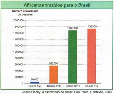 gráfico de história