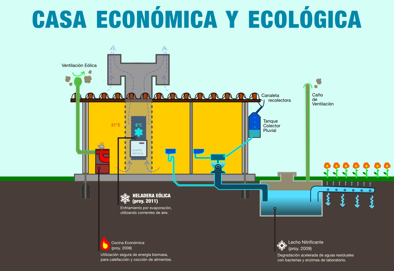 Proyectos tecnol gicos combo ecol gico for Proyectos de casas ecologicas