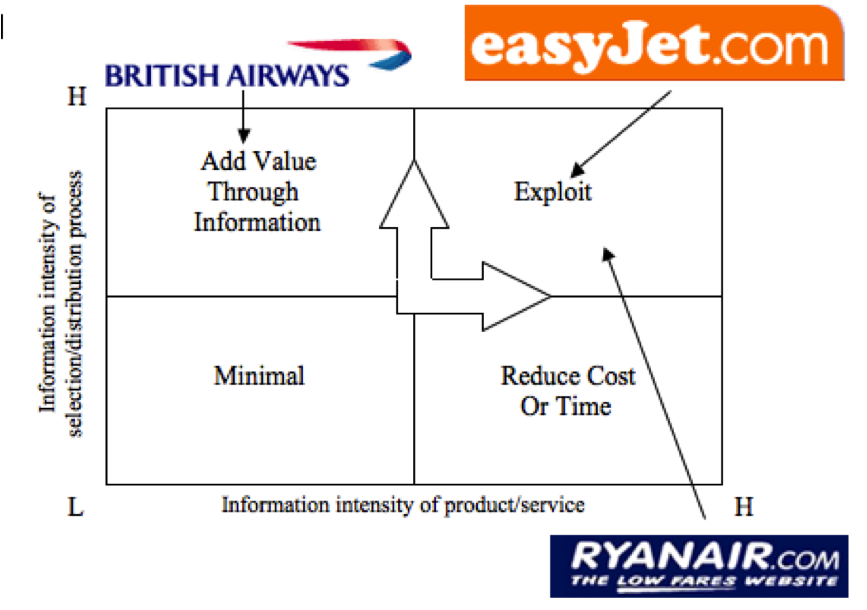 bcg matrix analysis of easyjet airline Bcg matrix (or growth-share matrix) the general purpose of the analysis is to help understand, which brands the firm should invest in and which ones should be.