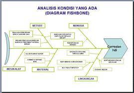 Rika feranita diagram tulang ikan diagram tulang ikan ccuart Images