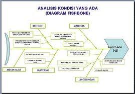 Rika feranita diagram tulang ikan ccuart Image collections
