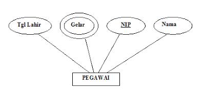 apa itu entity relationship diagram  erd