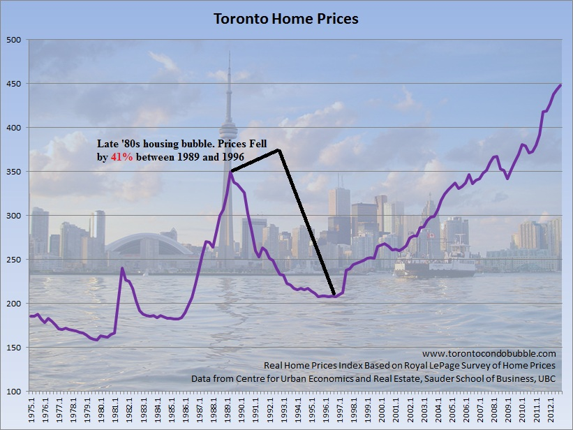 toronto home prices adjusted for inflation graph