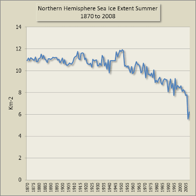 Chart of summer sea ice extent Northern Hemisphere