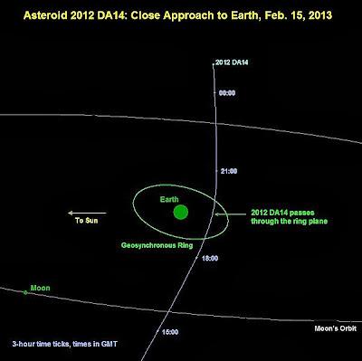 Trayectoria asteroide 2012DA14