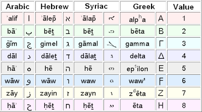 greek hebrew comparison essay Free college essay a comparison of greek and norse mythology hundreds of years ago people did not have the technology to explain different forces of nature they.