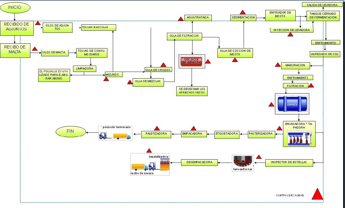 diagrama de operaciones de proceso de una silla pdf
