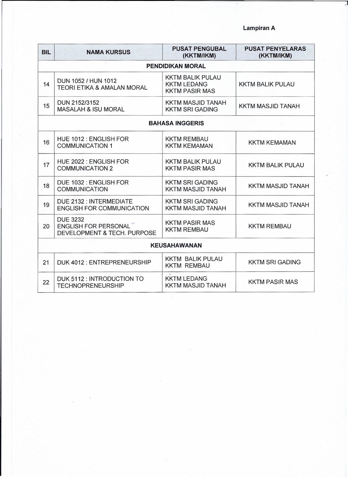 ARAHAN PENYEDIAAN KERTAS SOALAN DAN SKEMA PEMARKAHAN SESI JAN-JUN 2013