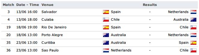 Jadwal Kualifikasi Grup Piala Dunia 2014 Brazil + PDF gROUP C