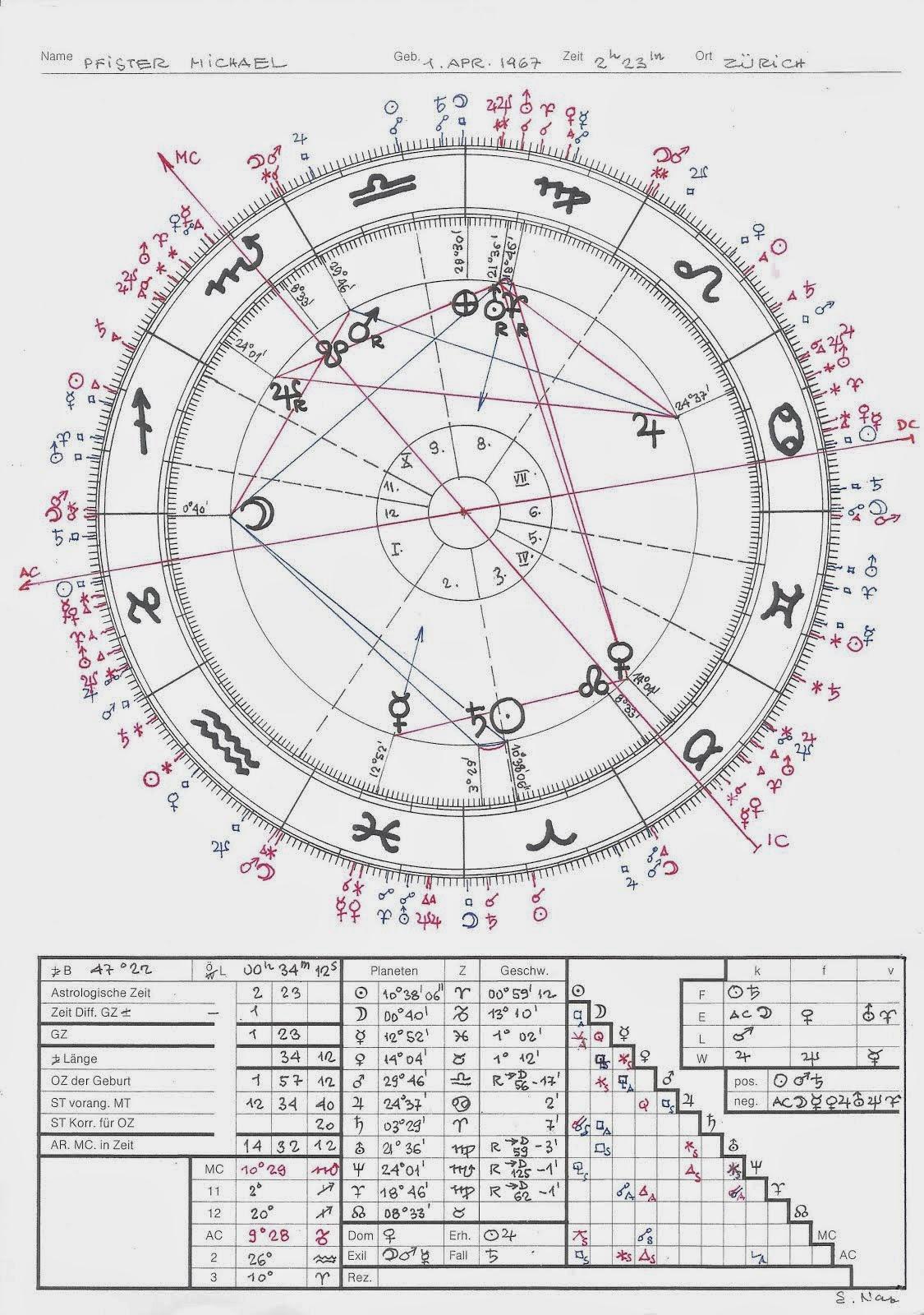 elisabeth haich selvarajan yesudian heinz rühmann maria barbara mischa vetere horoskop