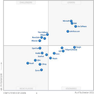Gartner Magic Quadrant for Social Software September 2013