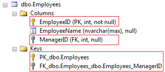Self referencing association in entity framework with code first