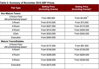 Singapore HDB flat BTO price