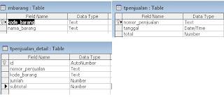 Contoh Database untuk Aplikasi Penjualan