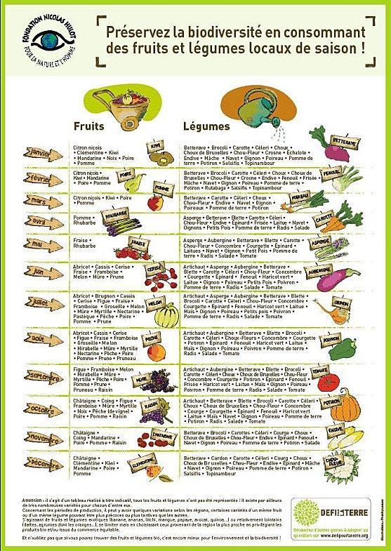 Calendrier des fruits & légumes de saison à imprimer