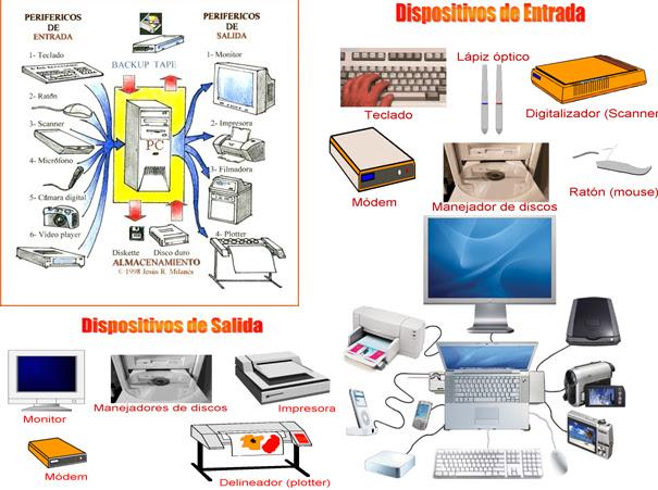DISPOSITIVOS PERIFÉRICOS DE ENTRADA Y SALIDA