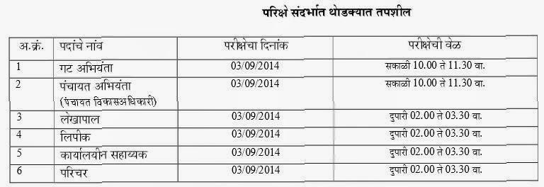 ZP MKCL Recruitment written Exam Result 2014