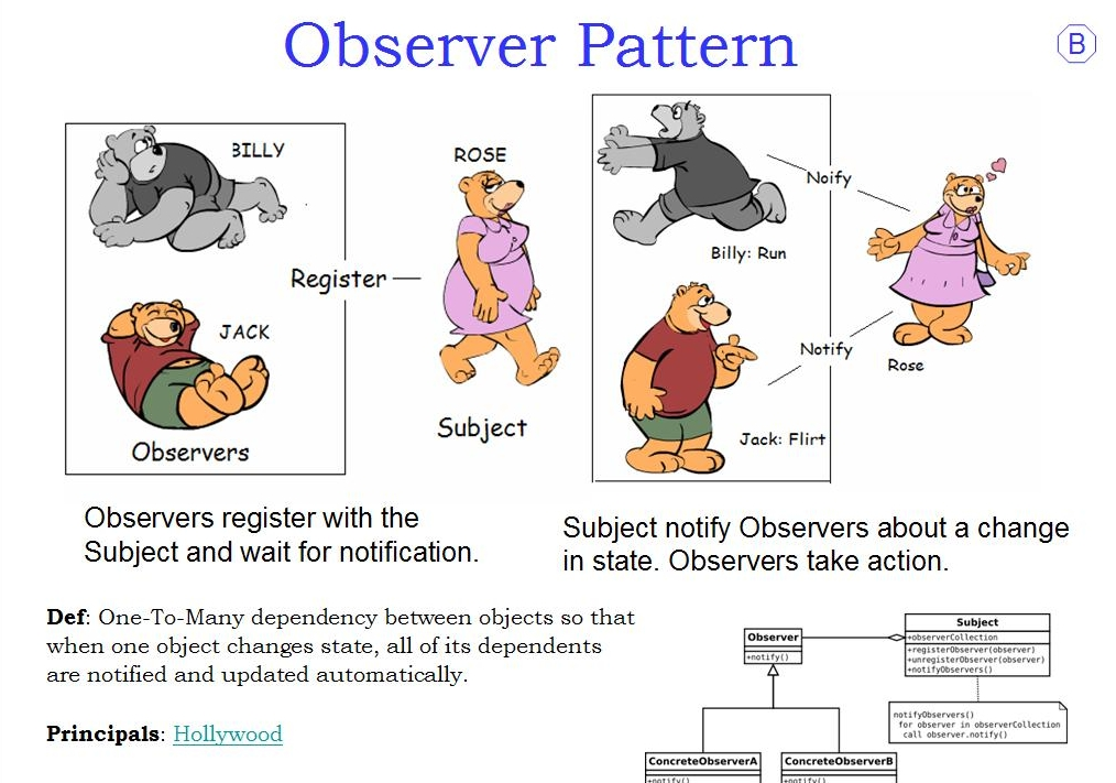 Observer pattern in java example