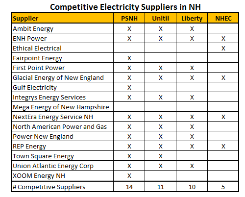 Energy in New Hampshire: It's Time to Move On ...