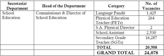 AP DSC 2013 Andhra Pradesh District Selection Committee NOTIFICATION 2013 SGTs, Pandits, PETs, School Assistant, Physical Director 20508 JOBS DSC 2013