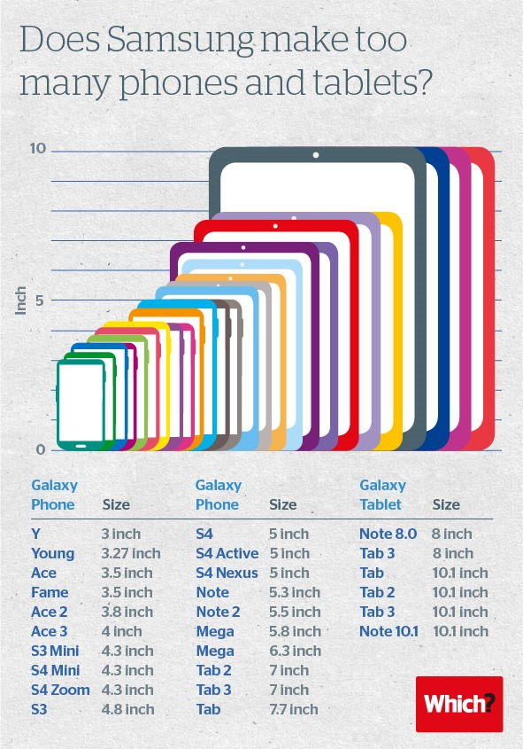 Infographic On Screen Size of Samsung Galaxy Devices | Geek Chips