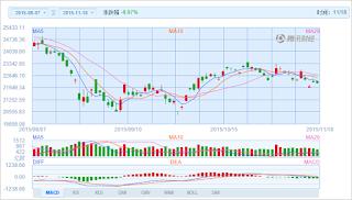 中国株コバンザメ投資 香港ハンセン指数20151118