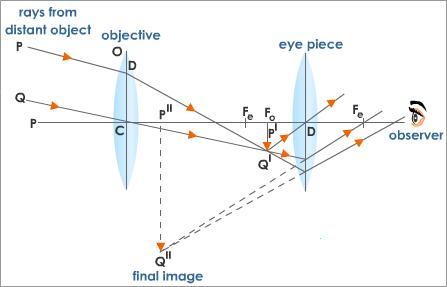 Abu sarim english blog ray diagram for telescope ray diagram for telescope ccuart Gallery