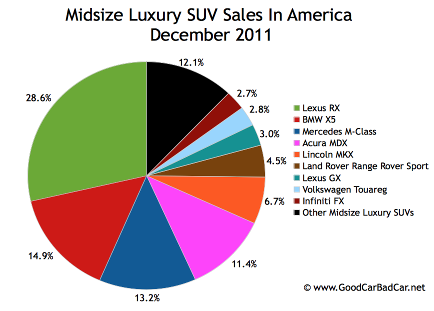 Us Luxury Suv Sales 2011 Decemberon 2010 Volkswagen Touareg