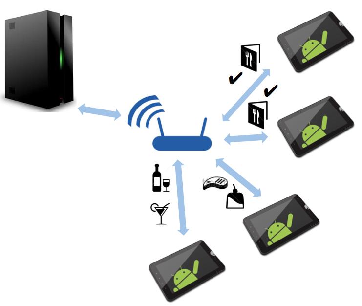 TI4All: Framework: Restaurante automatizado