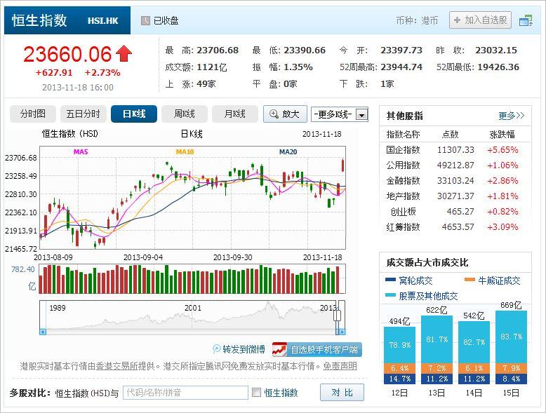 中国株コバンザメ投資 香港ハンセン指数20131118