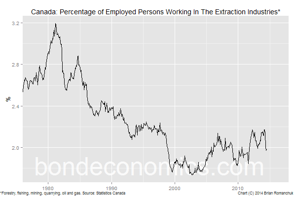 Chart: Canadian Employment In the Extraction Industries