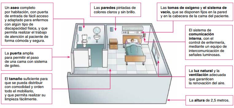 Instrumental de enfermer a unidad del paciente for Tipos de mobiliario urbano pdf