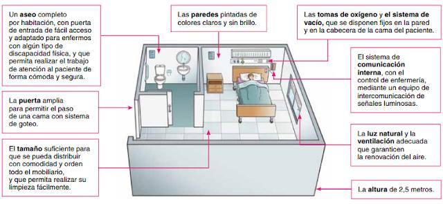 Aseo Adaptado Dimensiones:Habitaciones individuales (1 cama): las medidas deben ser de unos 10