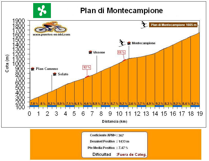 Altimetría Plan di Montecampione