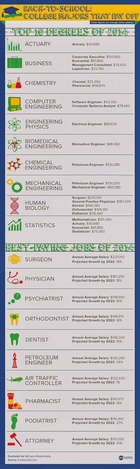 http://abcnews.go.com/Business/highest-earning-majors-back-school/story?id=24961735