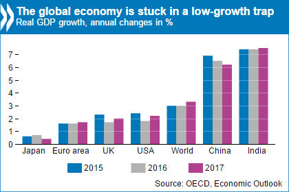 an analysis of current economic situation in So we have new figures for economic growth in the third quarter of the year the british economy grew by 05% compared with the previous three months in the context of a global economic outlook.